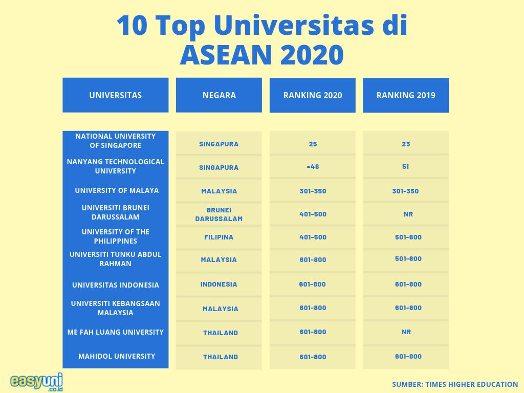 THE Rilis Universitas Terbaik Dunia 9, Indonesia di Mana?